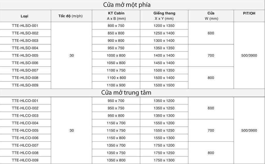 Thông số thiết kế thang máy gia đình